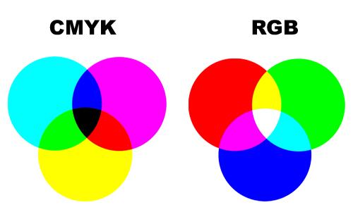 2 hệ màu RGB và CMYK