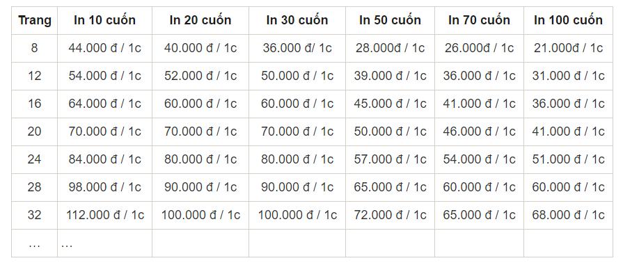Bảng giá in catalogue a4, a5 tại Lạc Hồng, in càng nhiều giá càng rẻ.