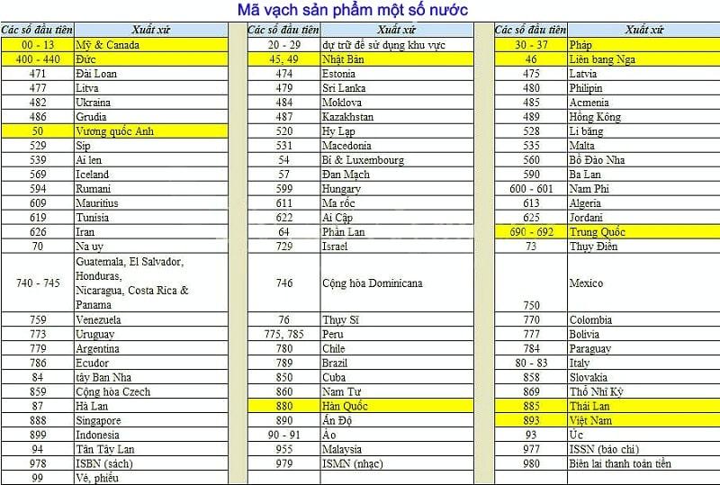 Bảng mã vạch sản phẩm của một số nước